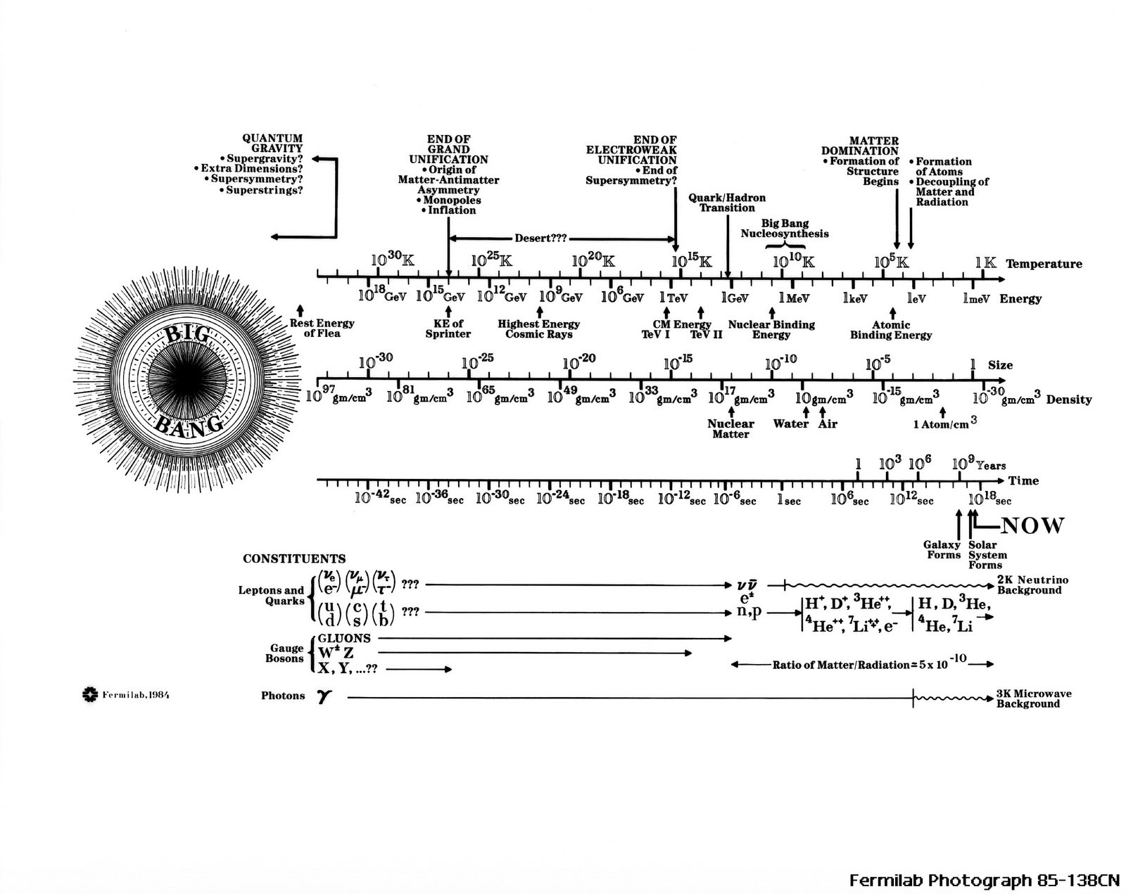 Fermi lab s history of the universe timeline from 1985 posted by